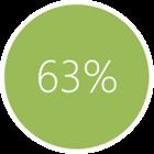 63% klika w pierwsze trzy linki