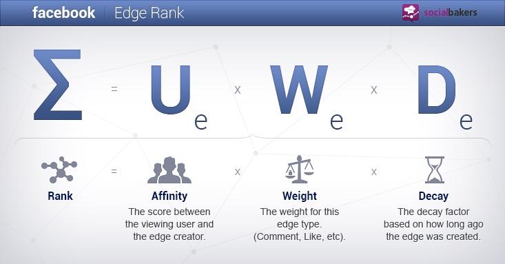 edgerank - socialbakers