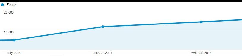 Statystyki odwiedzin po założeniu bloga firmowego