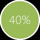 40% klika tylko w pierwszy link