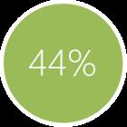 44% internautów korzysta z Facebooka