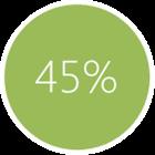 45% kupuje produkty firm, których profile obserwuje
