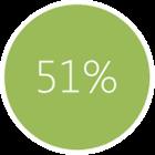51% firm zauważyło wzrost zainteresowania po założeniu fanpage'a