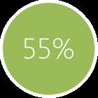 o 55% więcej odwiedzin na stronie