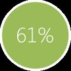 61% klientów robi zakupy online